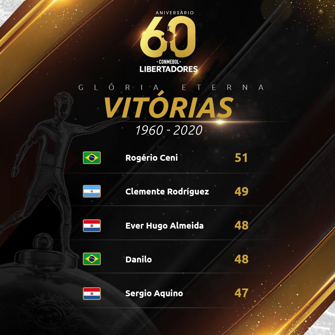 Top 5 de vitórias dos jogadores na Libertadores