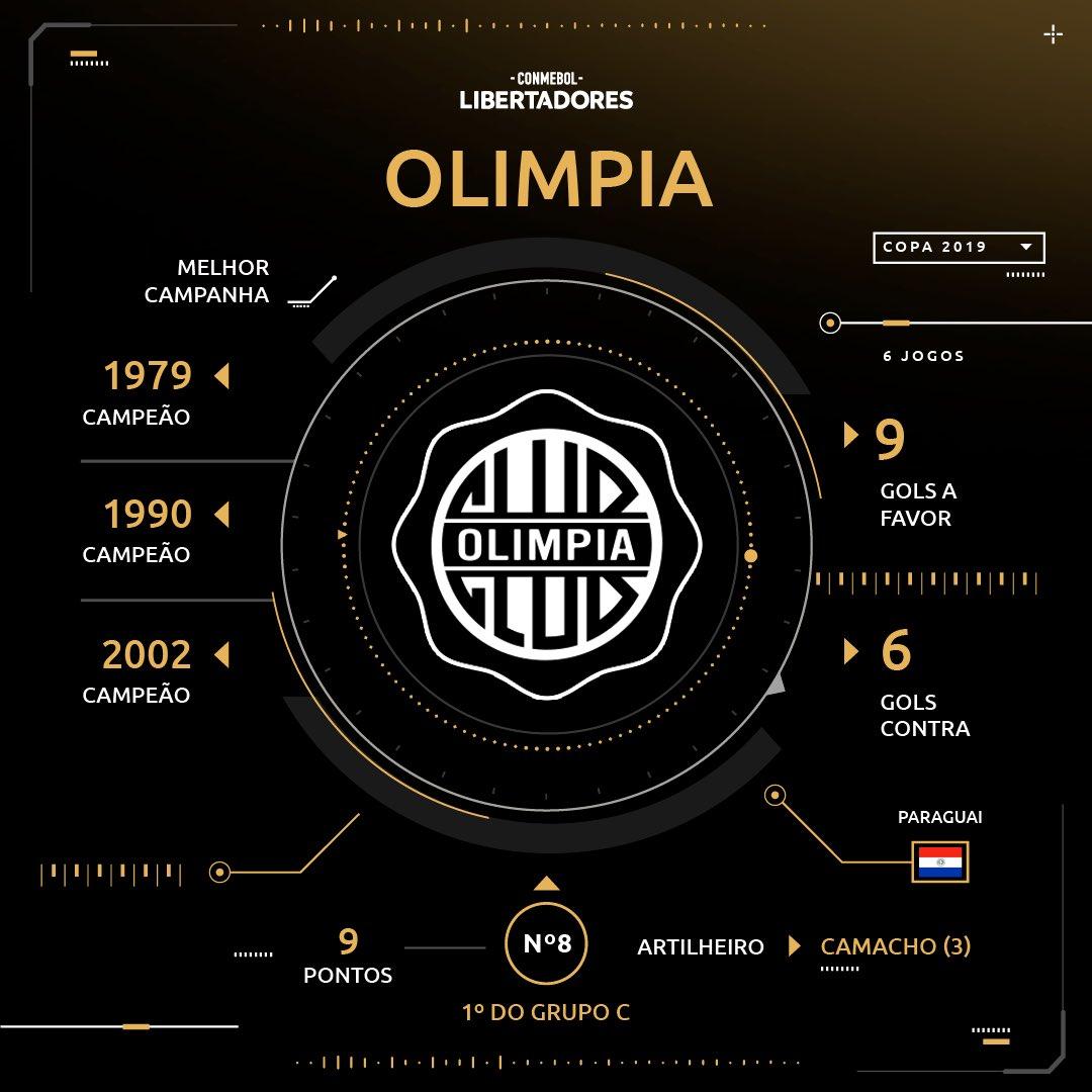 Sorteio - Olimpia - Libertadores