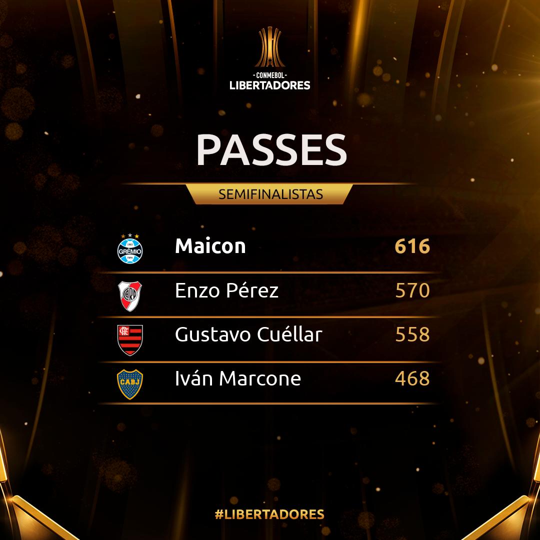 Passes Libertadores