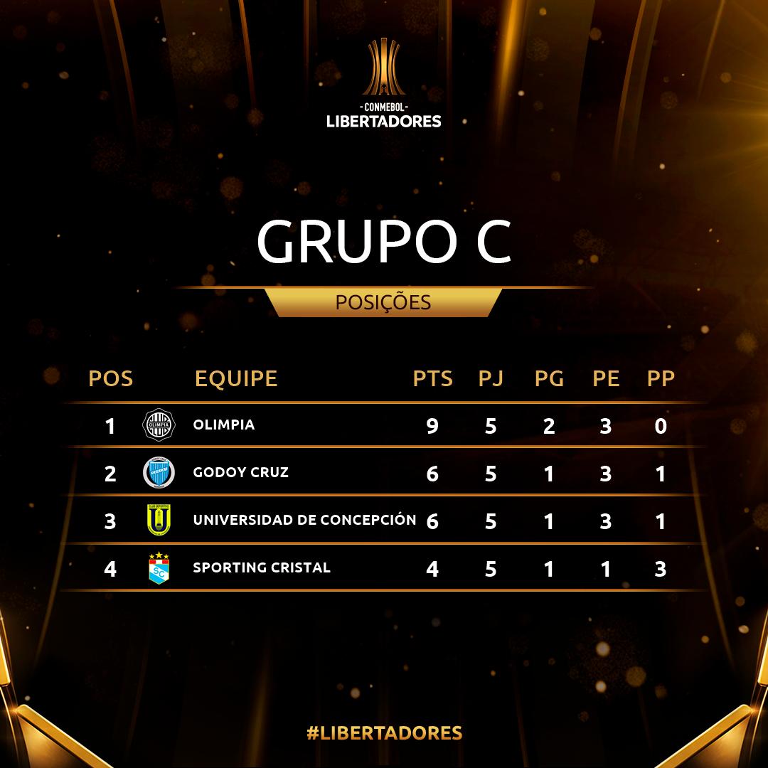 Grupo C Rodada 5 Copa Libertadores