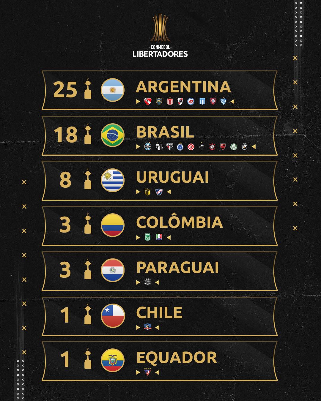 Ranking de países campeões da Libertadores