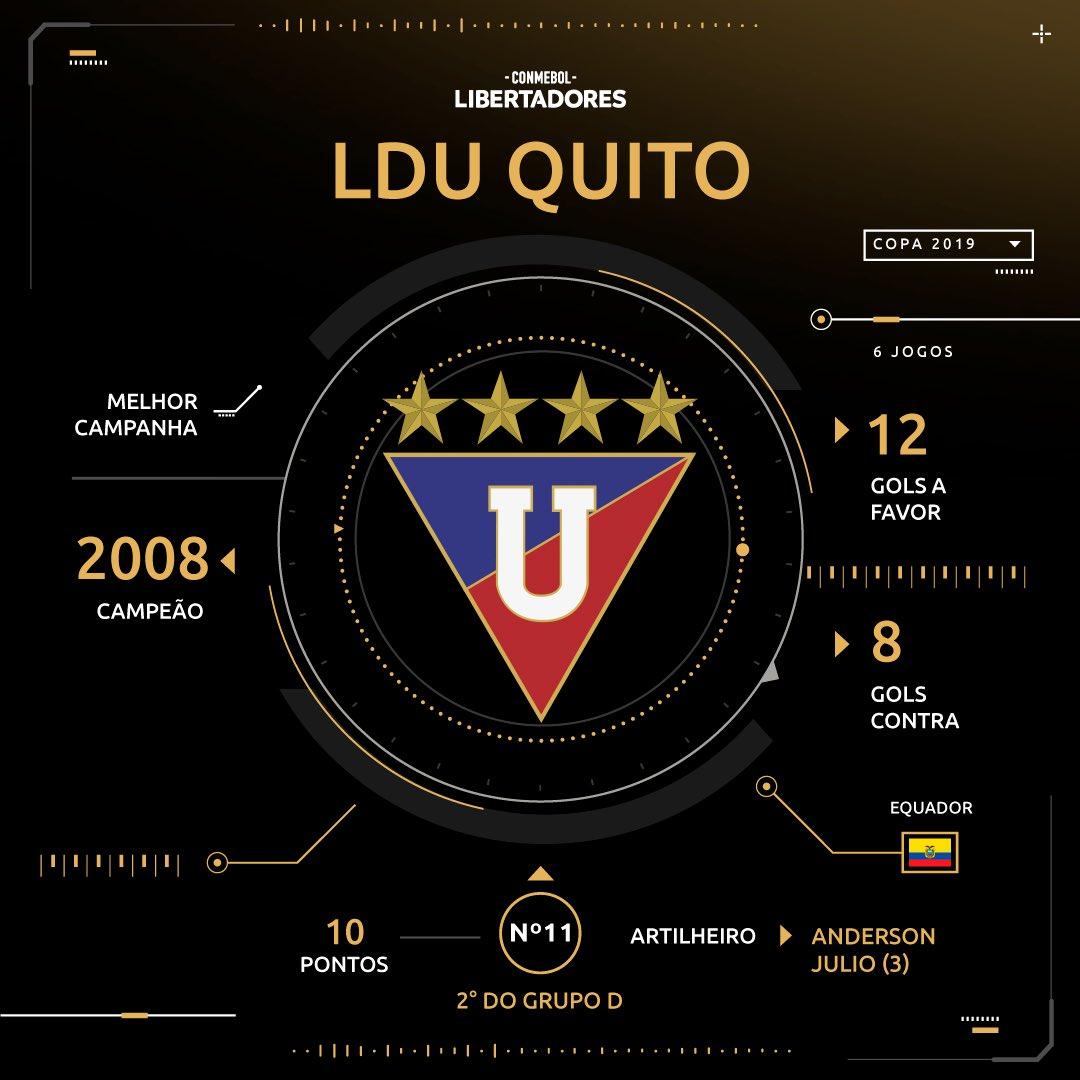 Sorteio - LDU - Libertadores