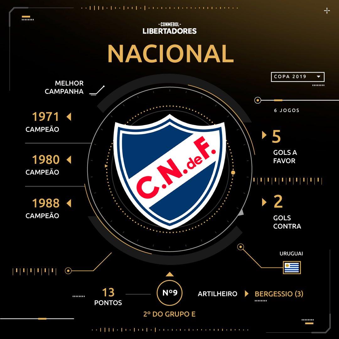 Sorteio - Nacional - Libertadores