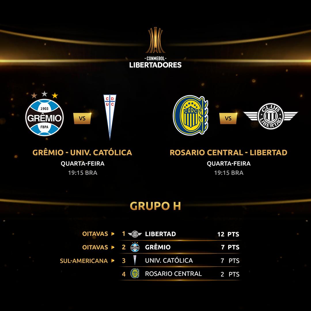Situação do Grupo H - Libertadores