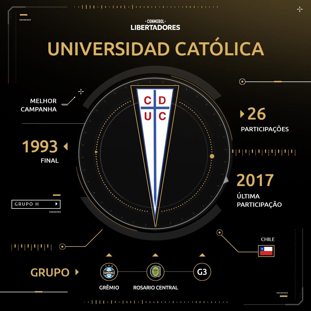 Universidad Católica - Libertadores 2019
