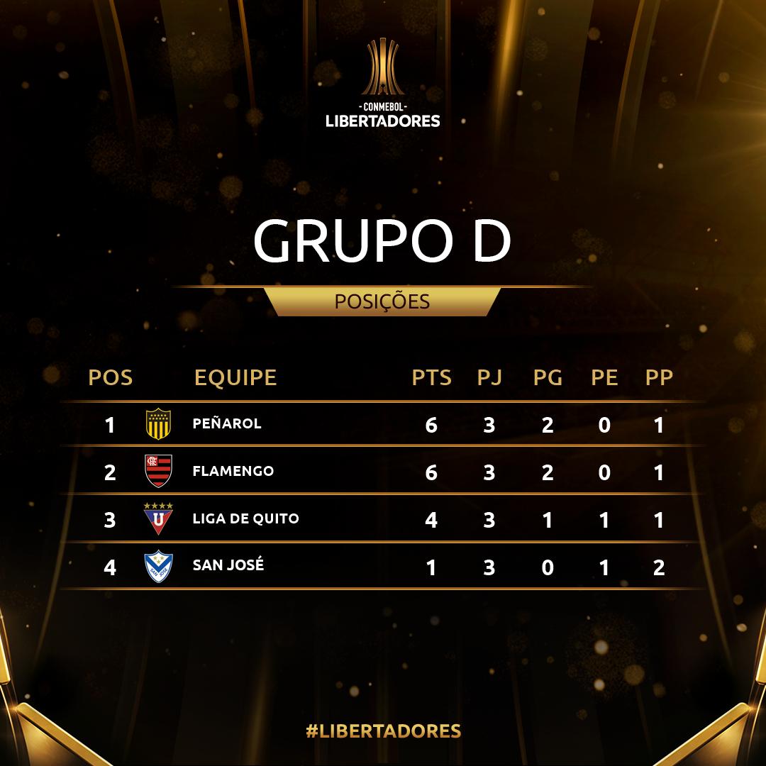 Grupo D Rodada 3 Libertadores