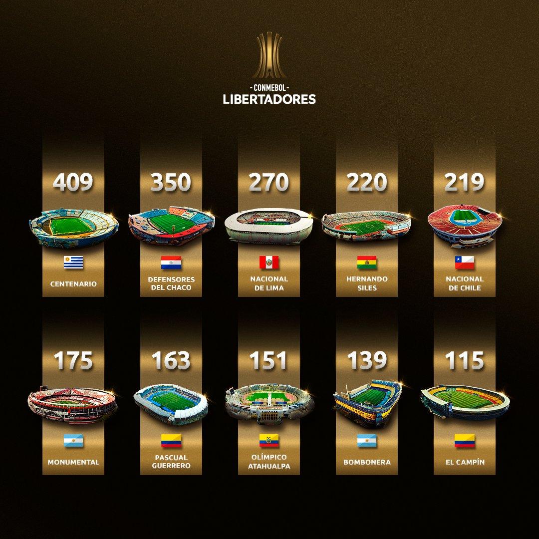 Top estádios da Libertadores