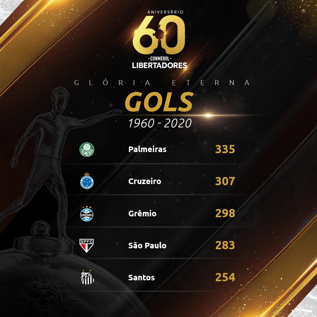 Top 5 gols do Brasil na Libertadores