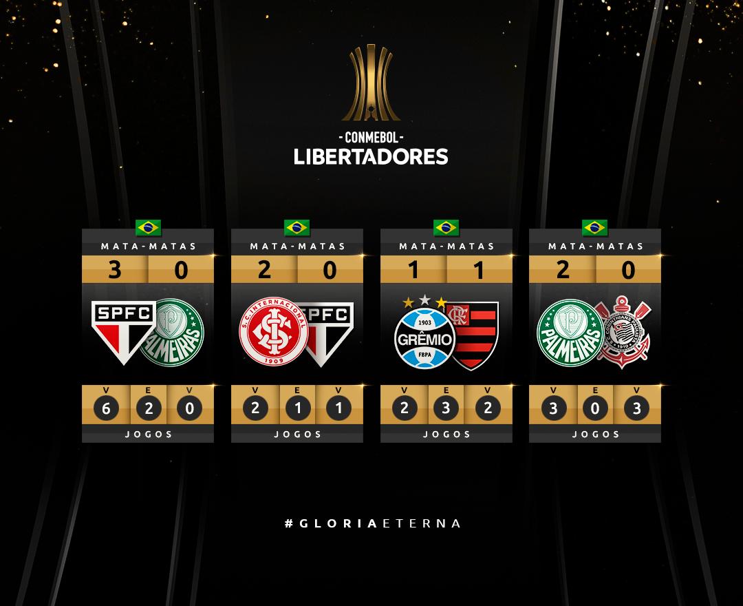 Clássicos do Brasil na Libertadores