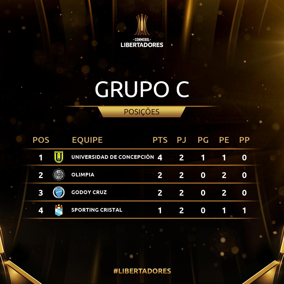 Grupo C Rodada 2 Libertadores