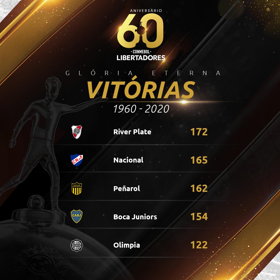 Top 5 vitórias - Libertadores