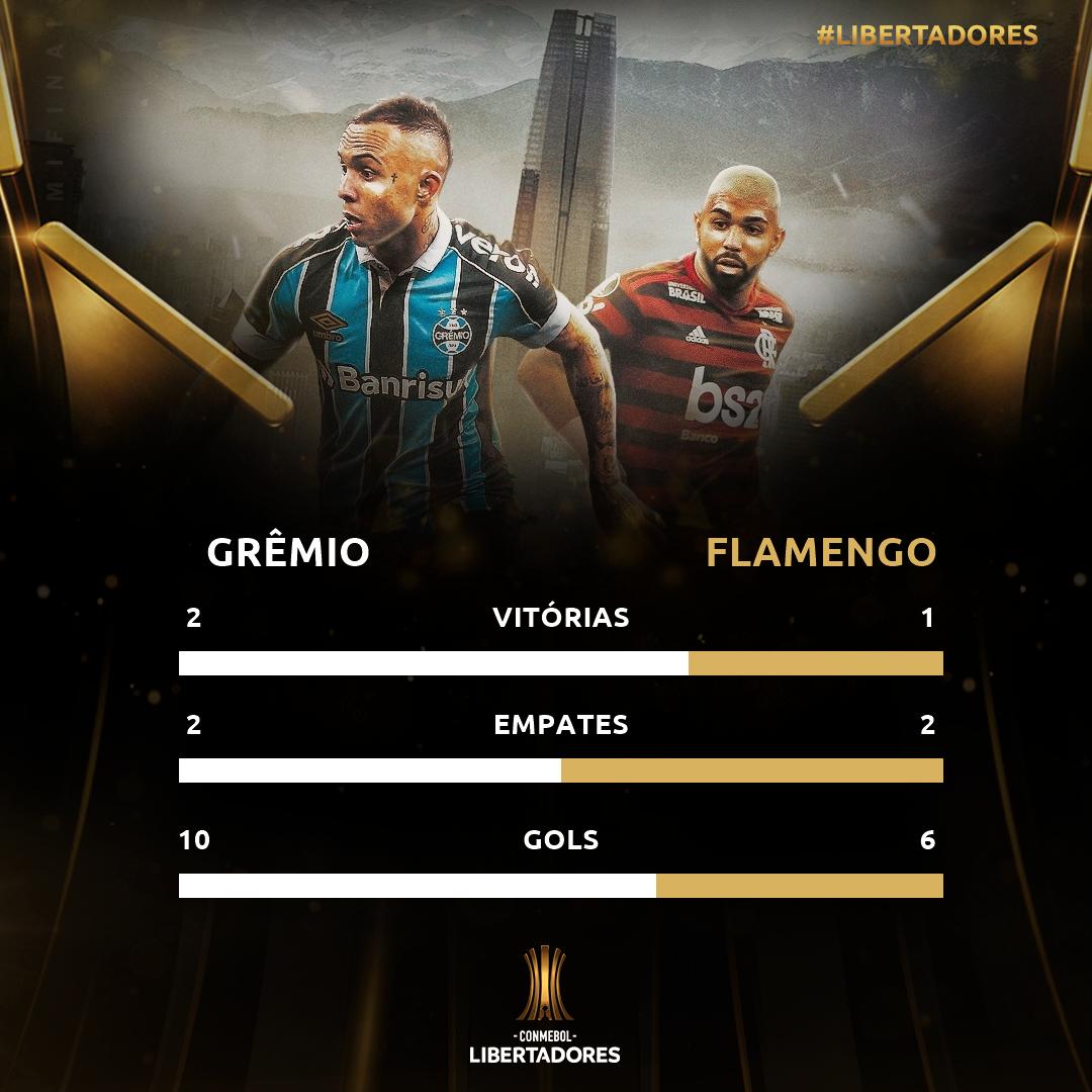 Grêmio x Flamengo - retrospecto do duelo na Libertadores