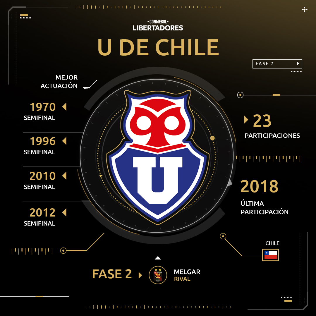 Universidad de Chile Copa Libertadores 2019