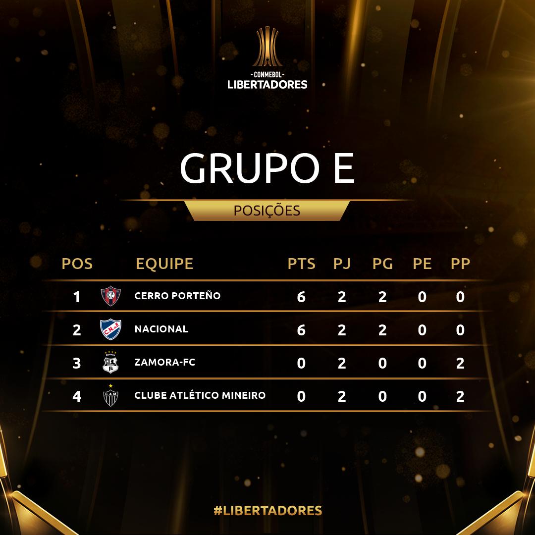 Grupo E Rodada 2 Libertadores