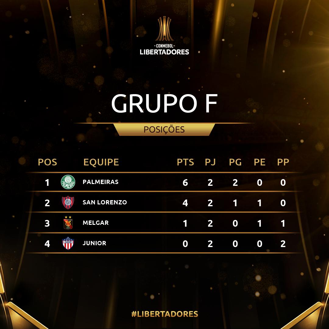 Grupo F Rodada 2 Libertadores