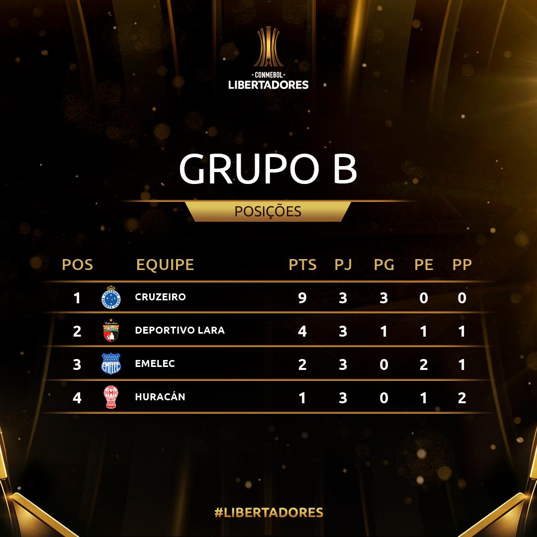 Grupo B Rodada 3 Libertadores