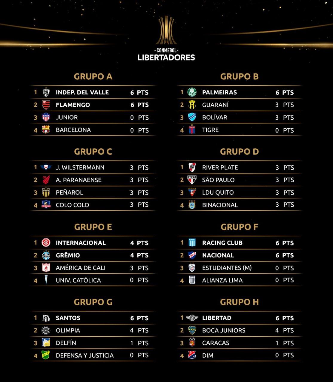 Posiciones Libertadores 2020