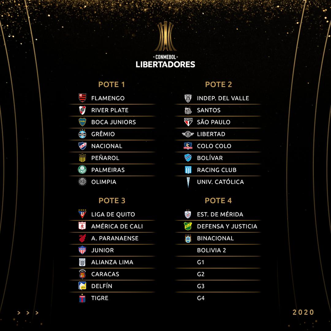 Sorteio dos grupos - potes Libertadores