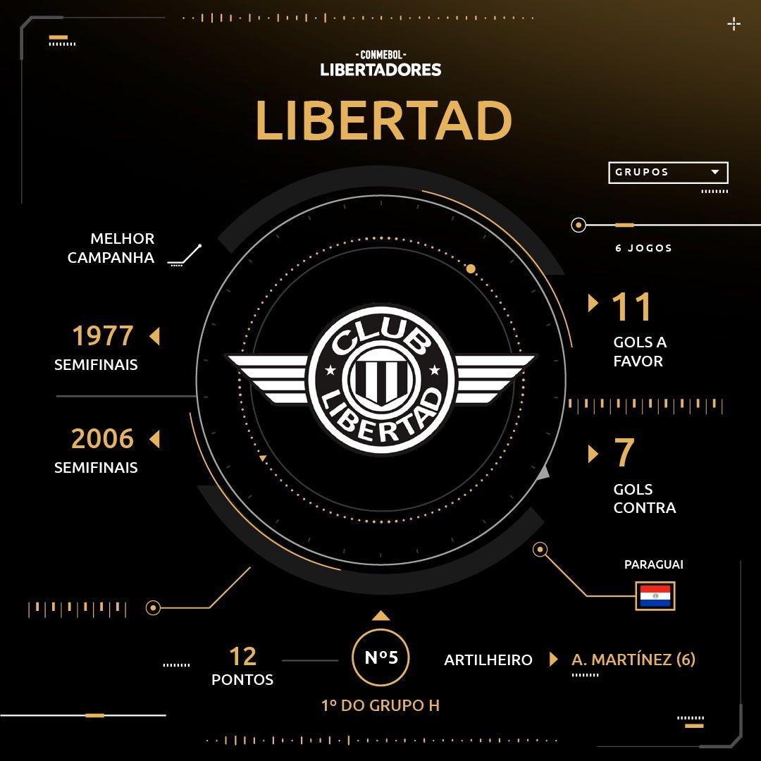 Sorteio - Libertad - Libertadores