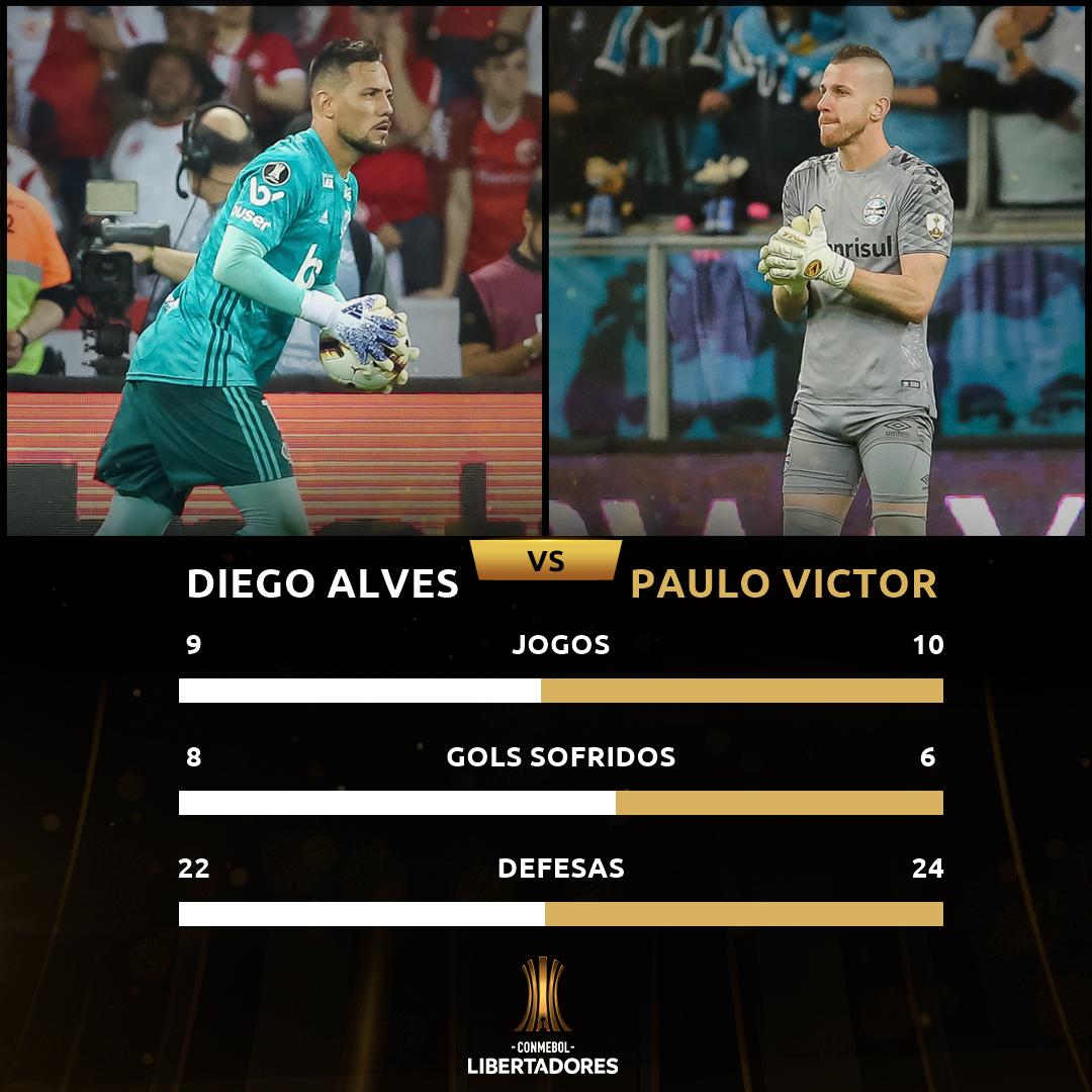 Diego Alves x Paulo Victor
