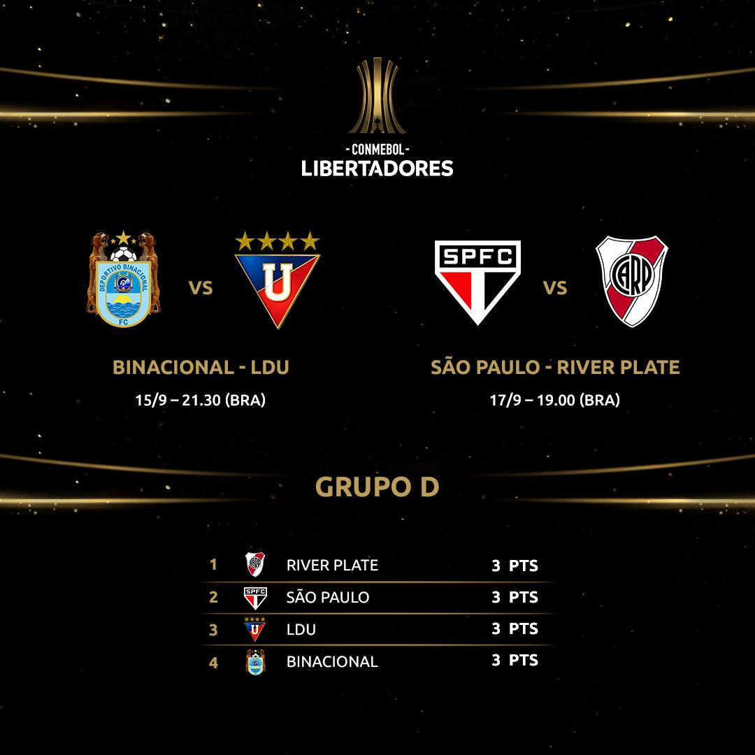 Tabela Volta Libertadores: Grupo D