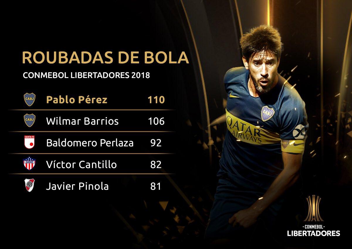 Roubadas de bola - Libertadores