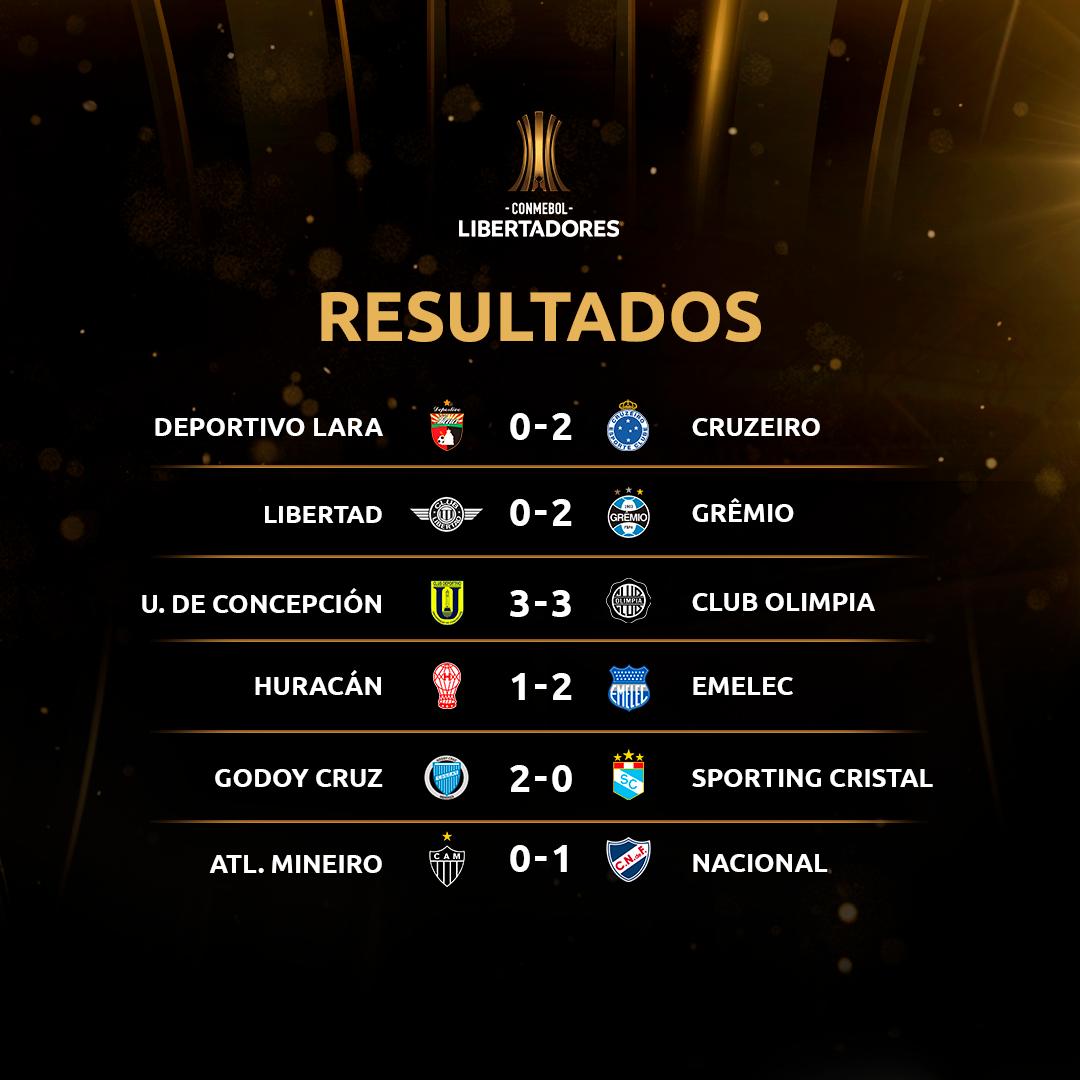 Resultados de terça - Libertadores
