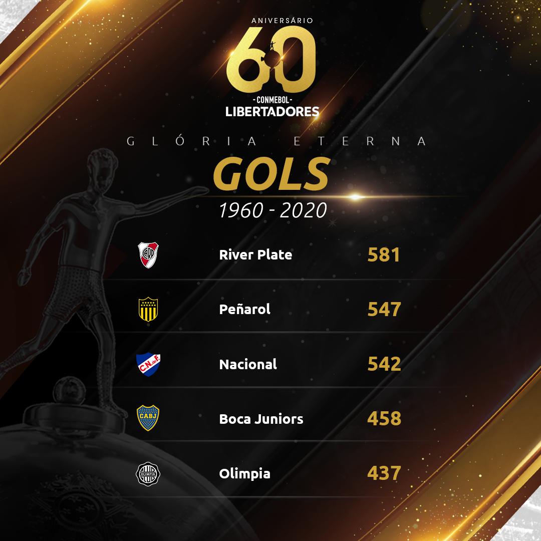 Top 5 gols - Libertadores