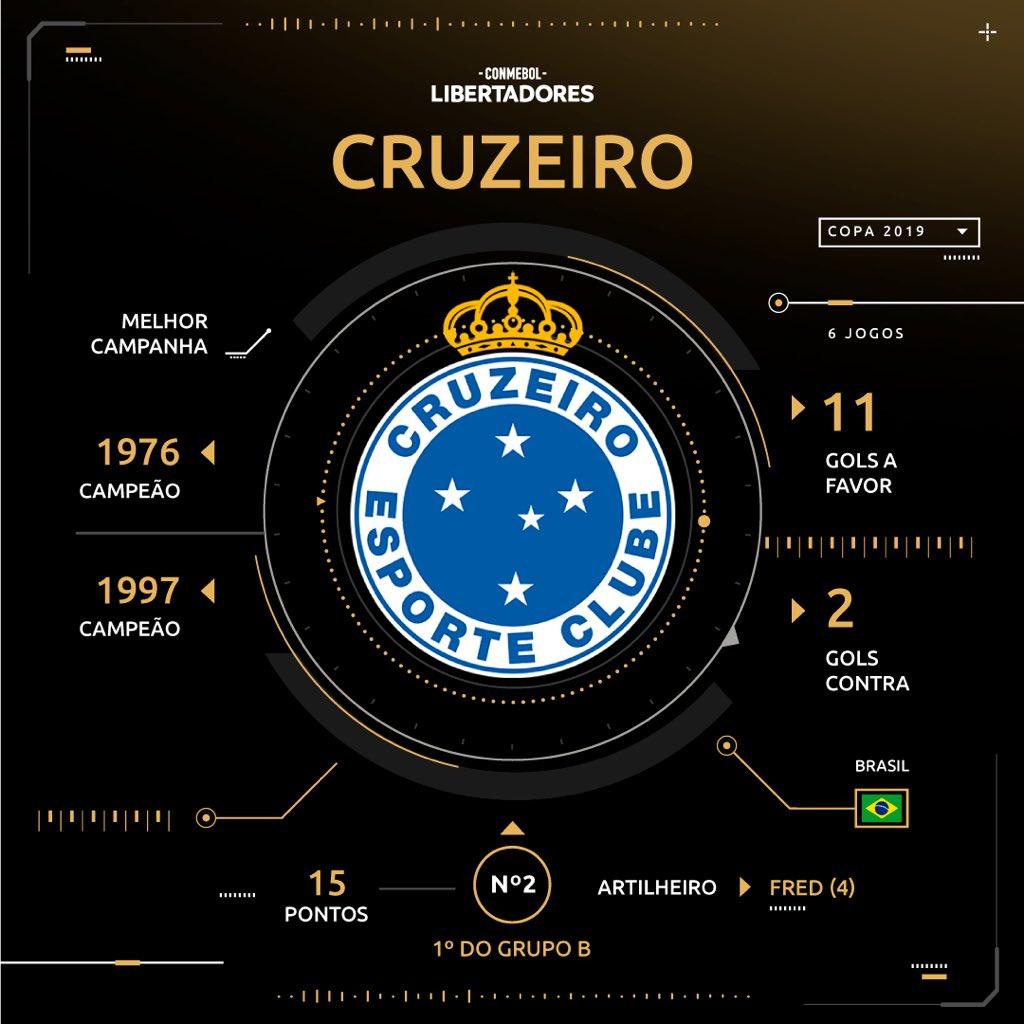 Sorteio - Cruzeiro - Libertadores