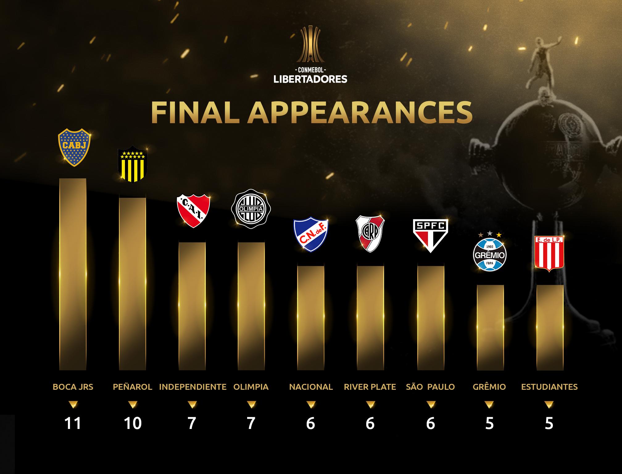 Libertadores Final Appearances