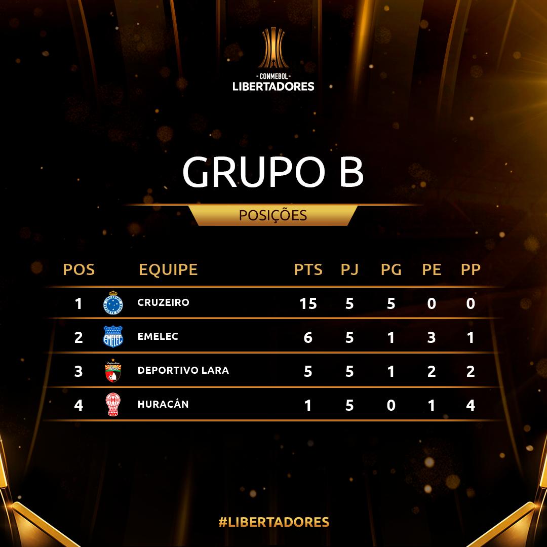 Grupo B Rodada 5 Copa Libertadores