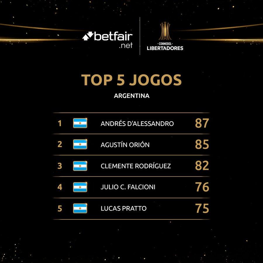 Top 5 argentinos na Libertadores
