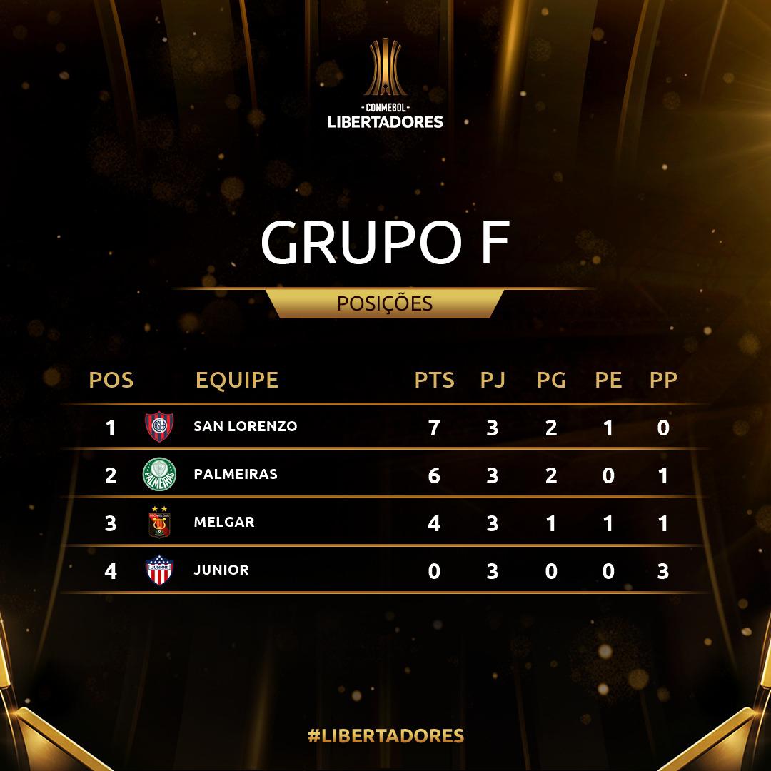 Grupo F Rodada 3 Libertadores