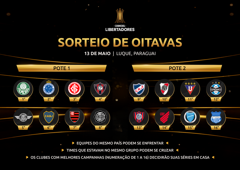 Regras - sorteio Libertadores