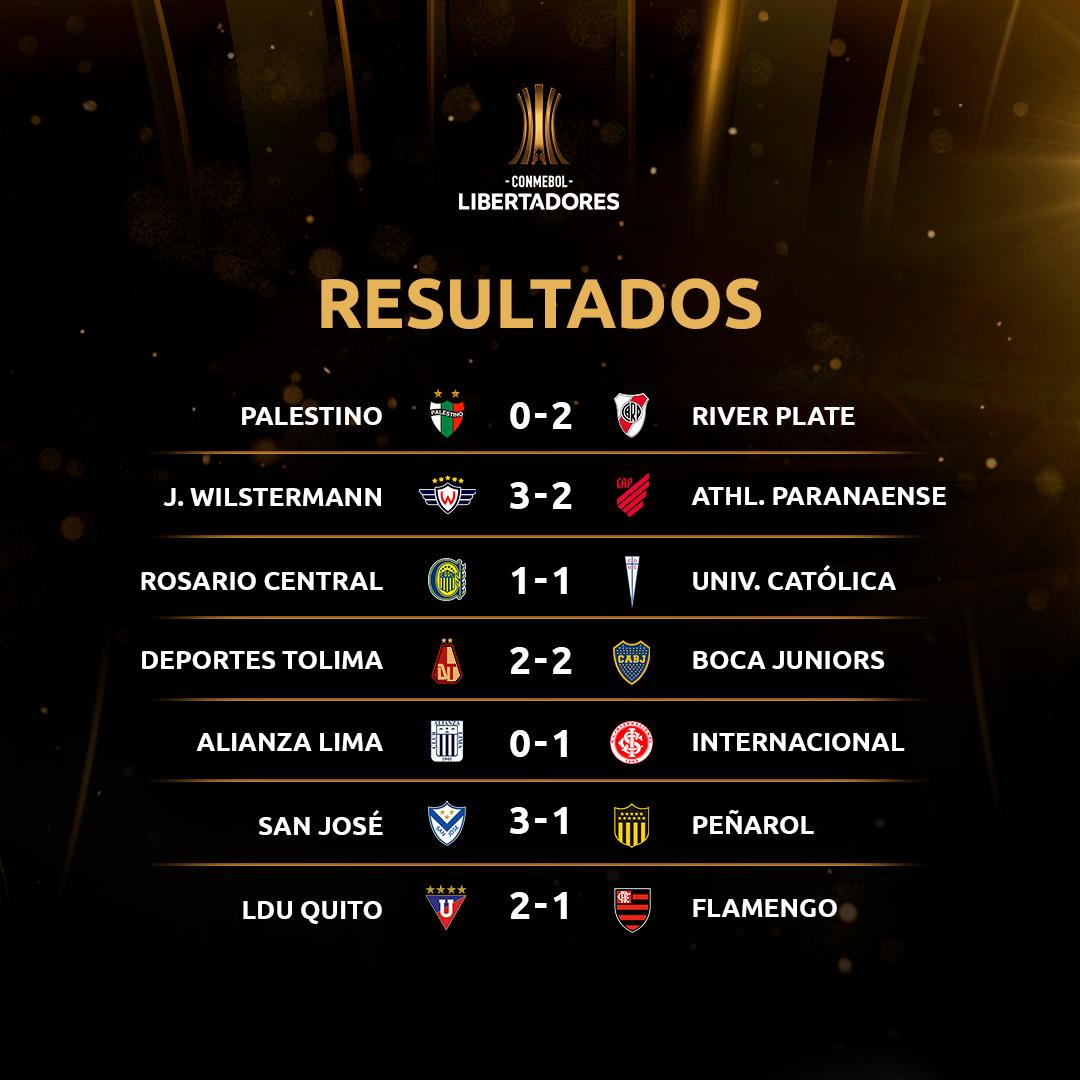 Resultados - Libertadores