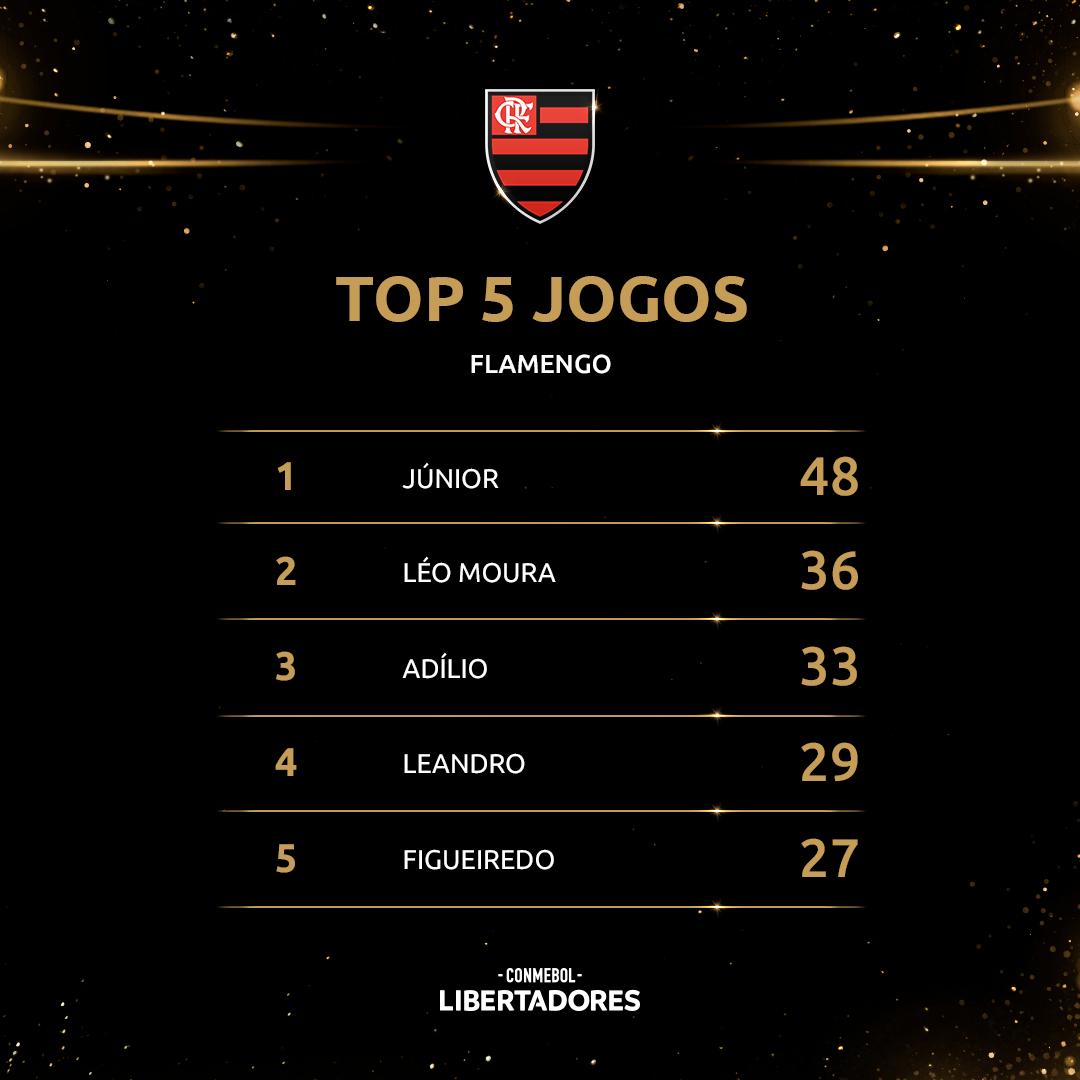 Top 5 - Flamengo na Libertadores