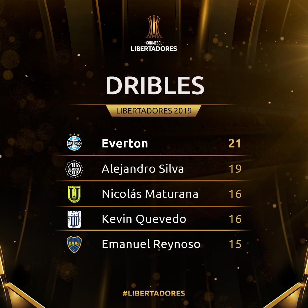 Dribles - semana 4 Libertadores