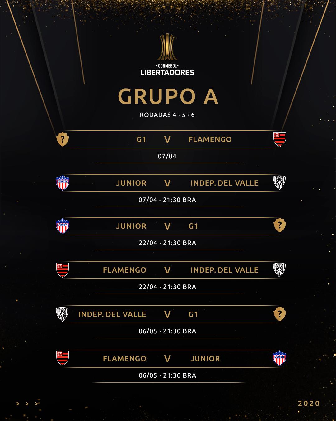 Grupo A - tabela Libertadores