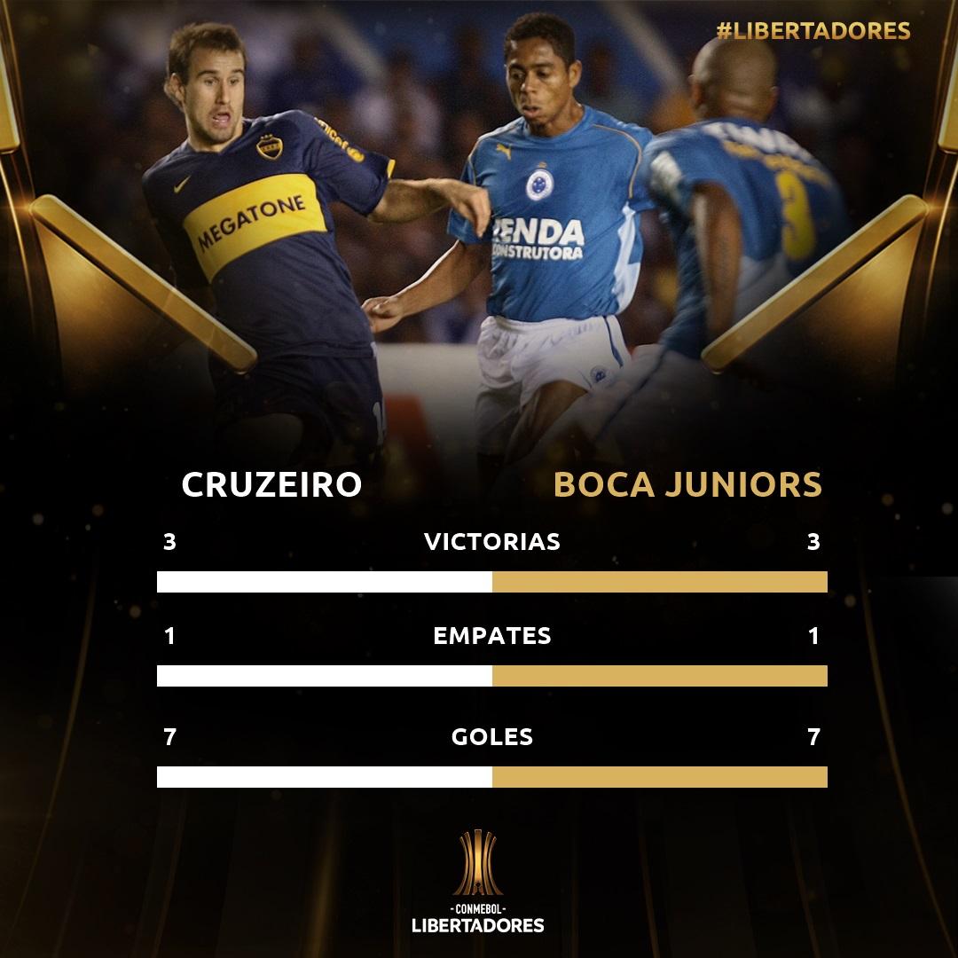 Historial Boca-Cruzeiro
