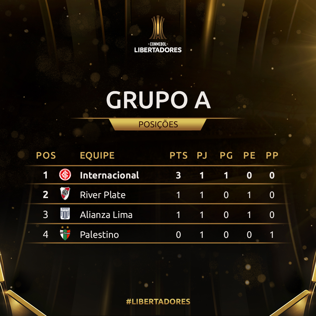 Grupo A - rodada 1