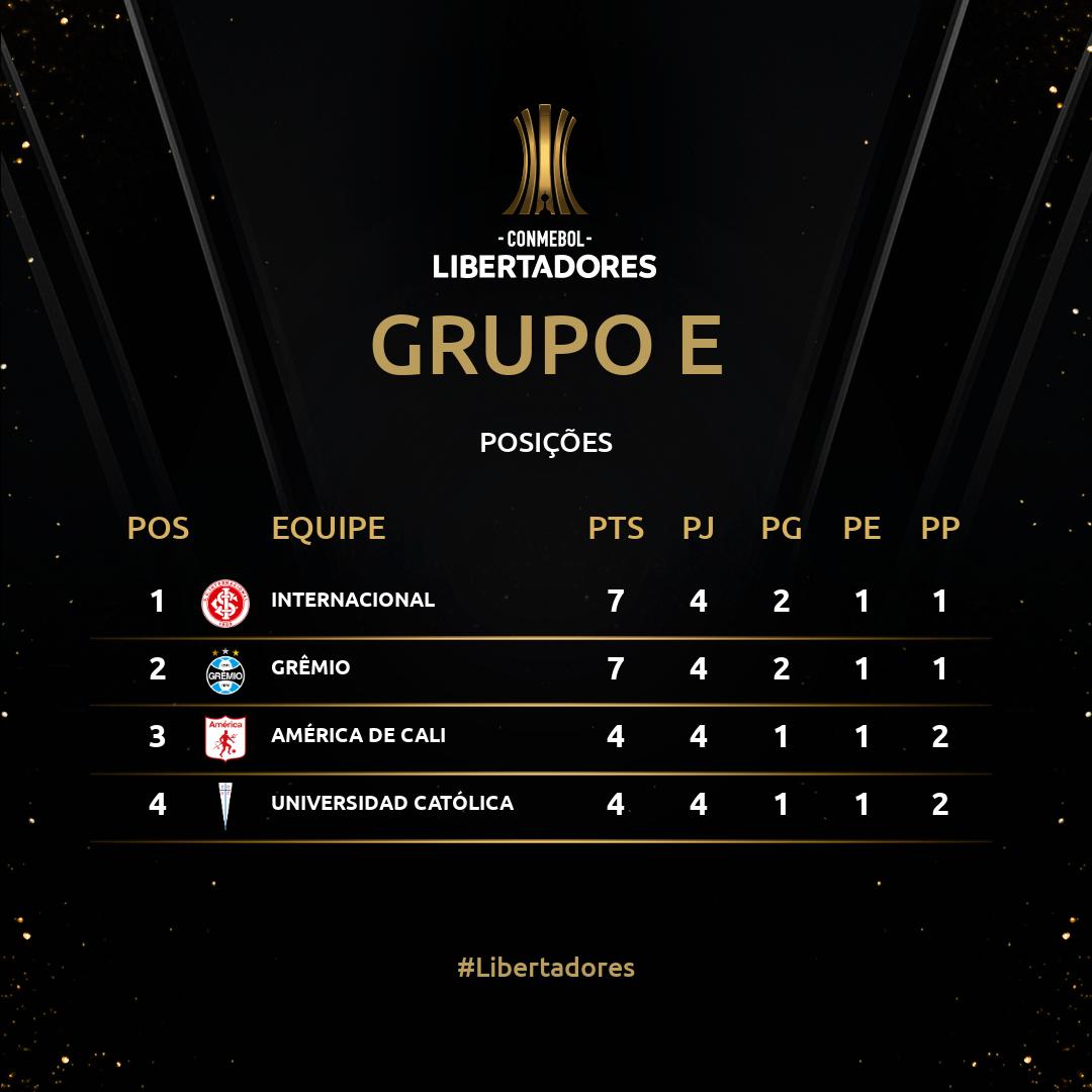 Grupo E Fecha 4 Libertadores 2020