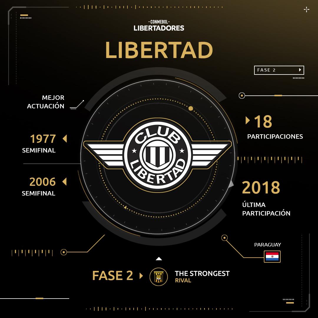 Libertad Copa Libertadores 2019