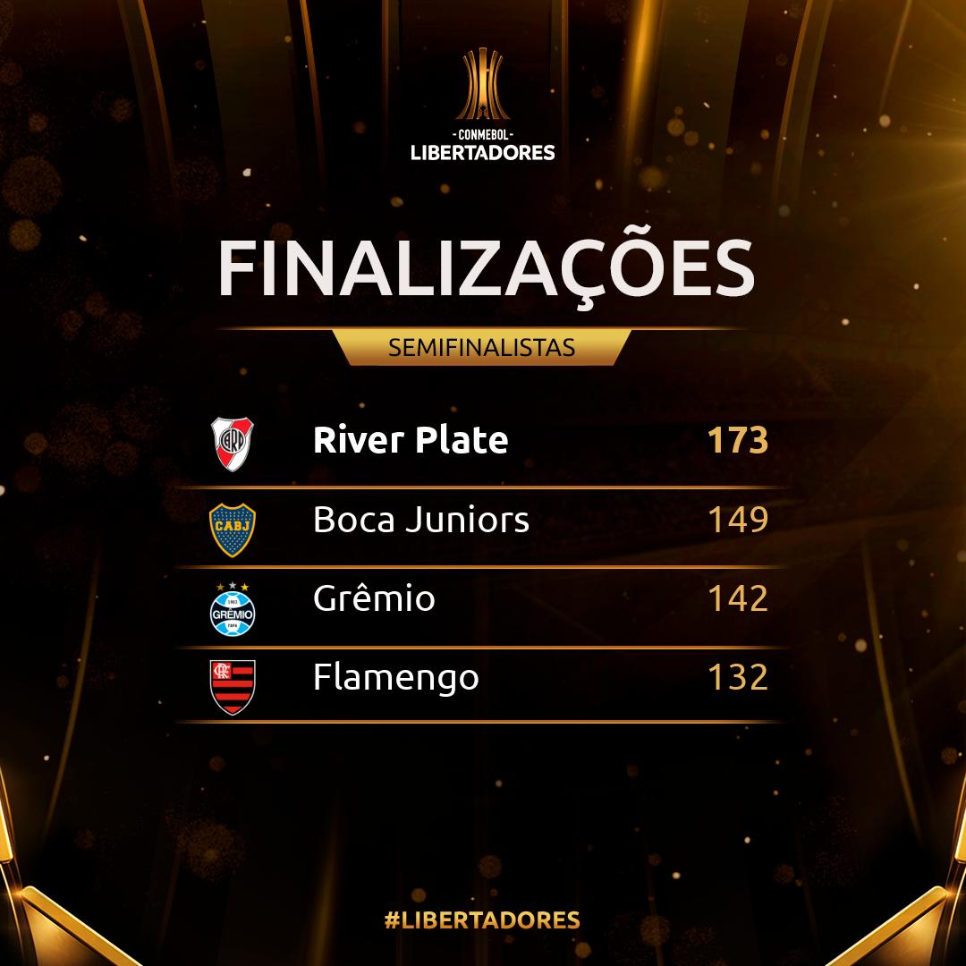 Finalizações Libertadores 2019