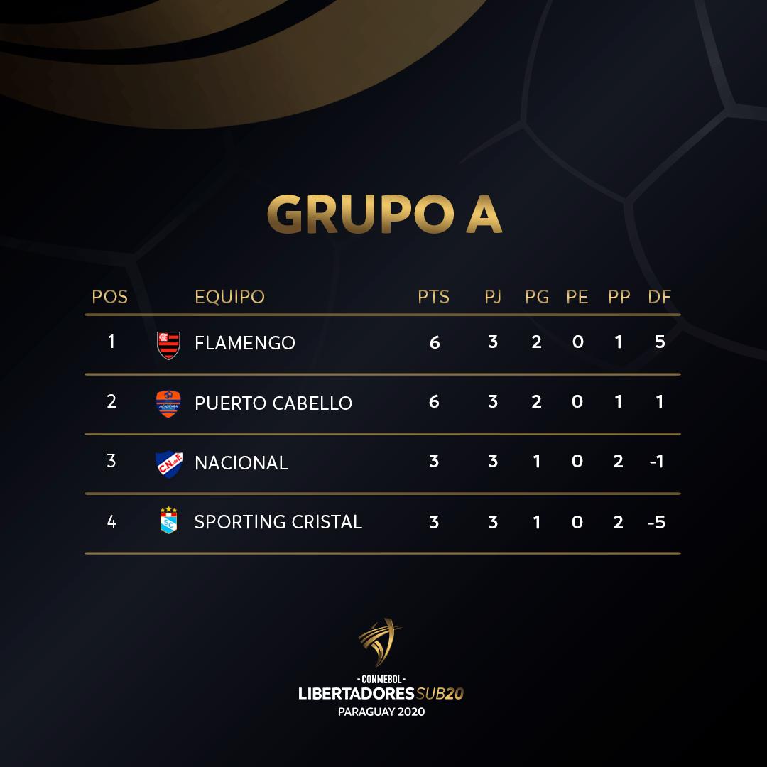 Grupo A - Libertadores Sub 20