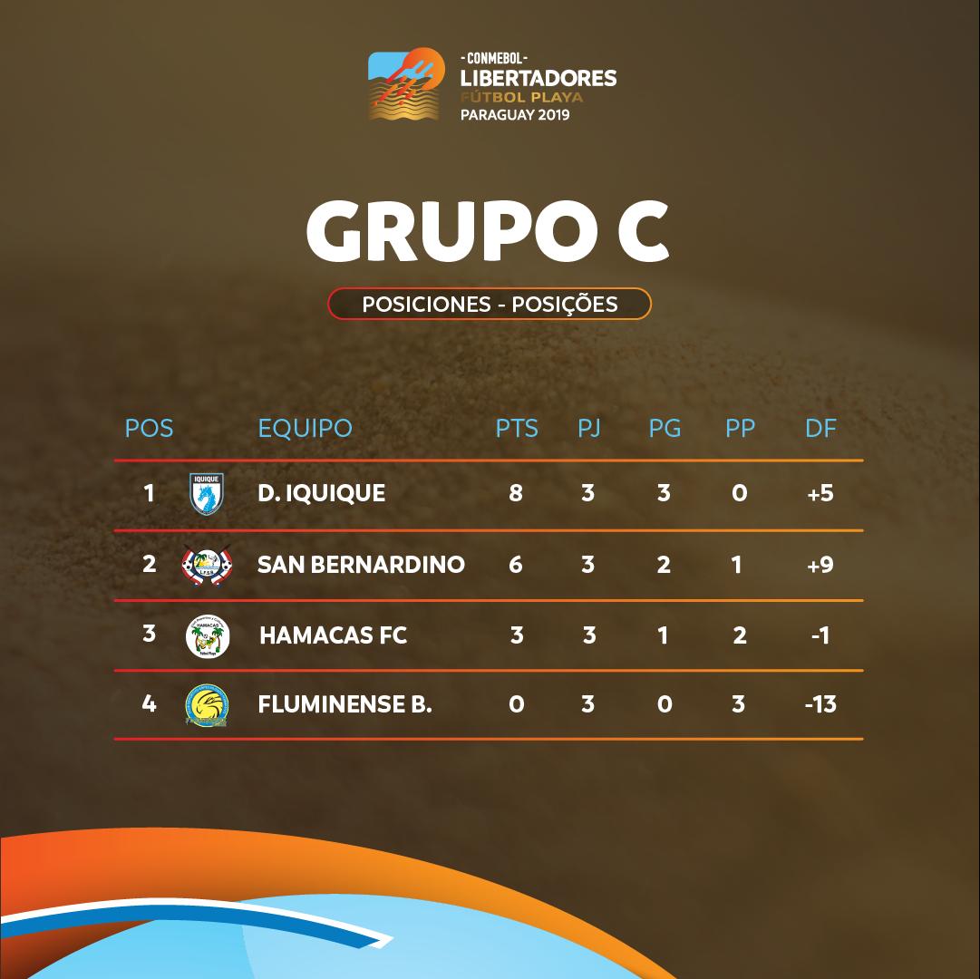 Grupo C Libertadores de Praia