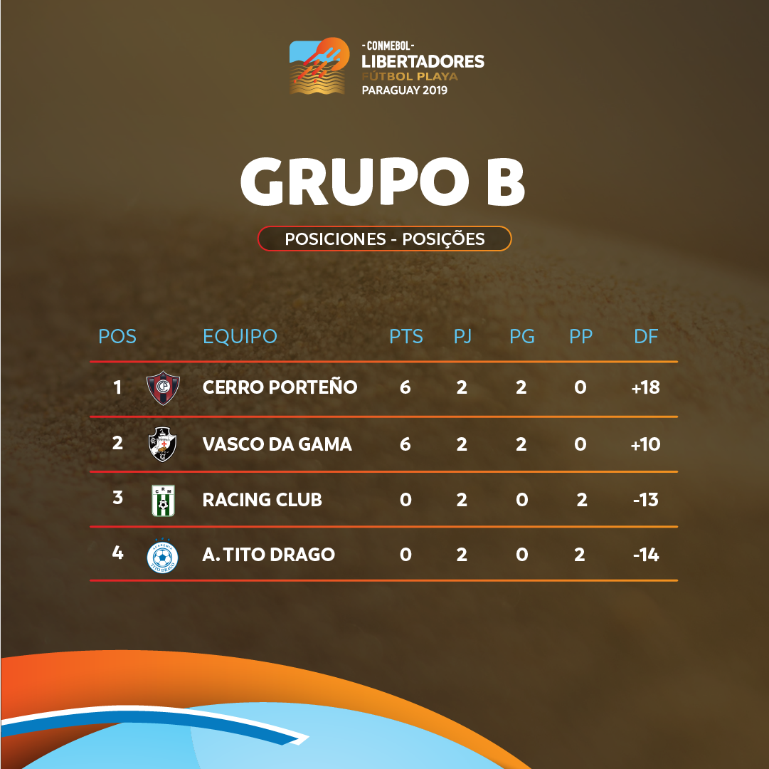 Libertadores de Praia - Classificação Grupo B