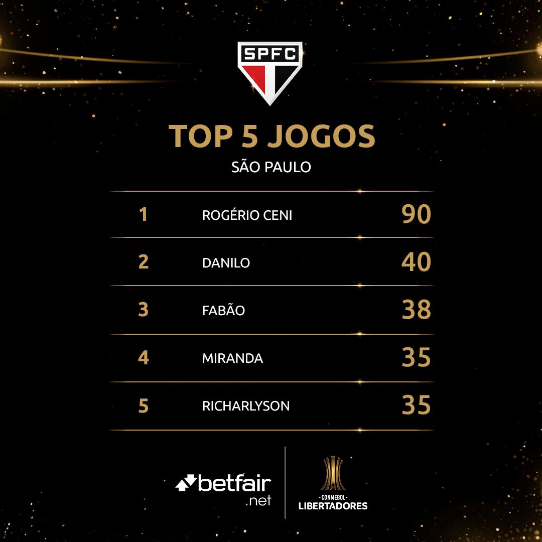 Top 5 - São Paulo - Libertadores