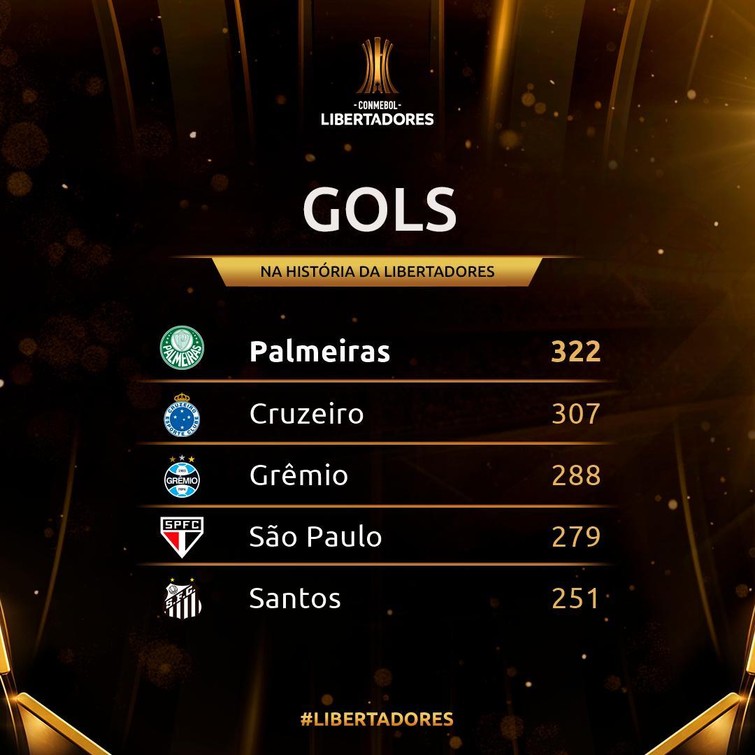 Clubes com mais gols na Libertadores