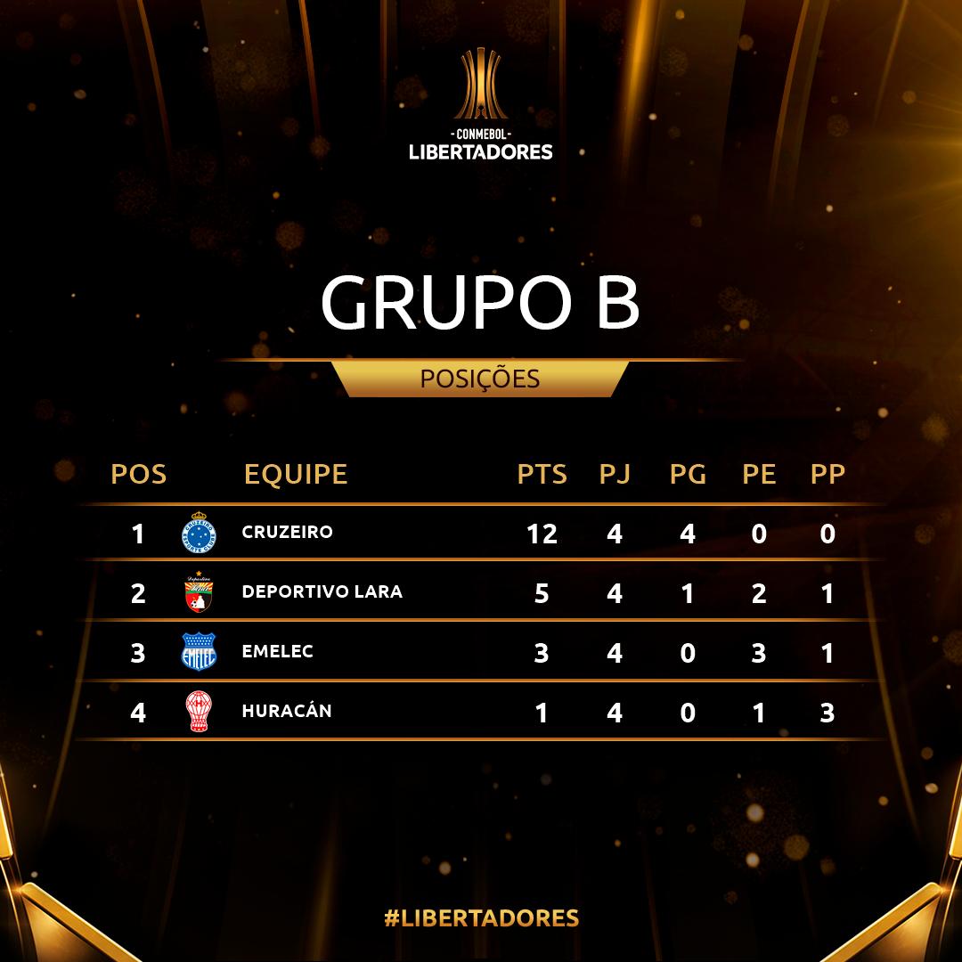 Grupo B Rodada 4 Libertadores