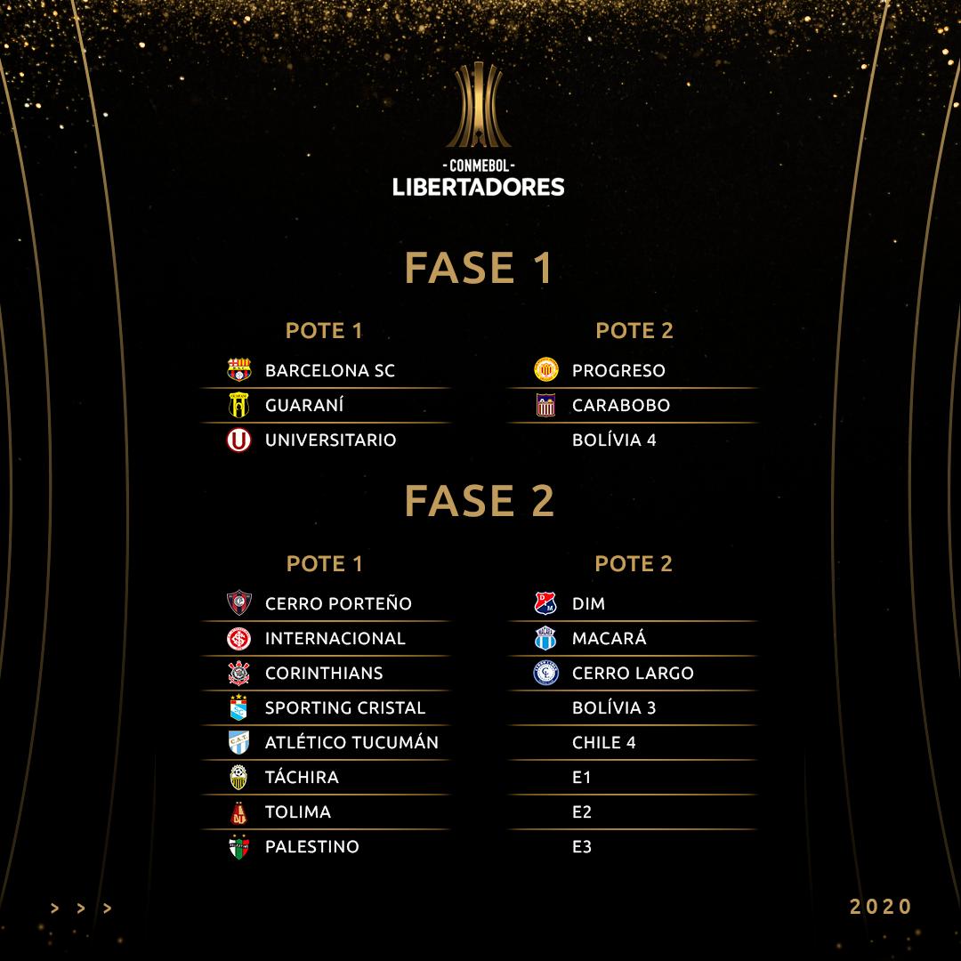 Sorteio - Libertadores fases 1 e 2